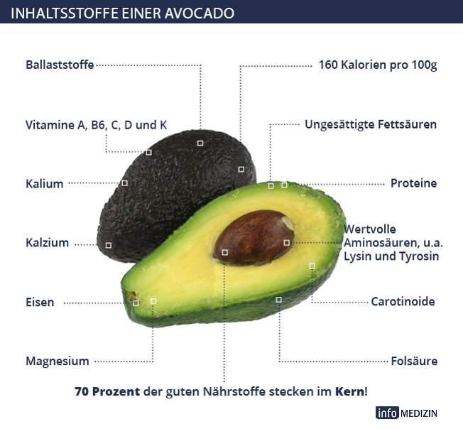 avocado gesunde frucht mit wertvollem kern info medizin. Black Bedroom Furniture Sets. Home Design Ideas